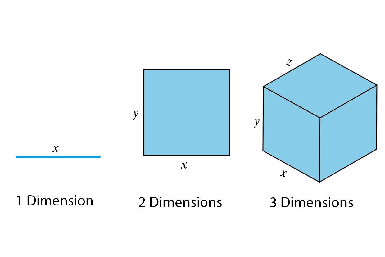 dimension explainer