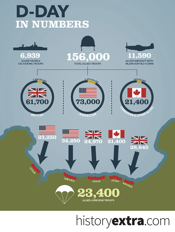 D-Day-in-numbers-cf803a4.jpg